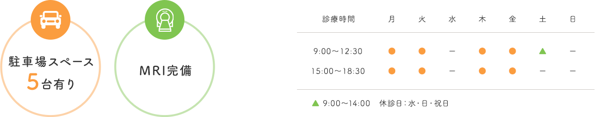 駐車場スペース 5台有り・MRI完備 【診療時間】9:00~12:30 15:00~18:30 土9:00~14:00 【休診日】水・日・祝日